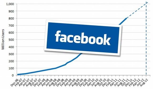 Facebook consigue mil millones de usuarios